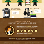 Getting The Most From Coffee: Infographic